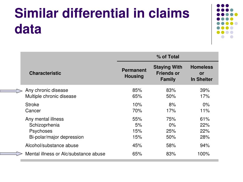 Similar differential in claims data