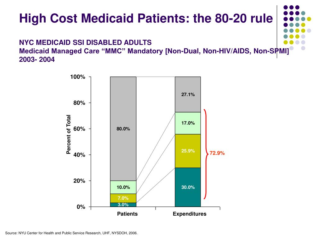 High Cost Medicaid Patients: the 80-20 rule