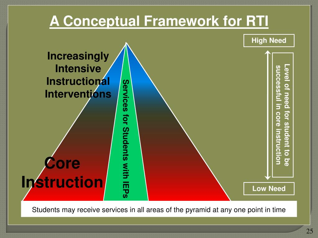 A Conceptual Framework for RTI