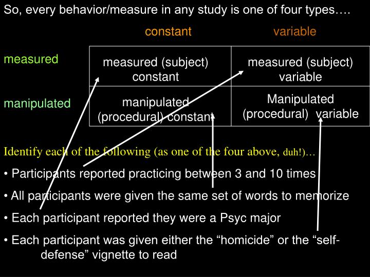 So, every behavior/measure in any study is one of four types….