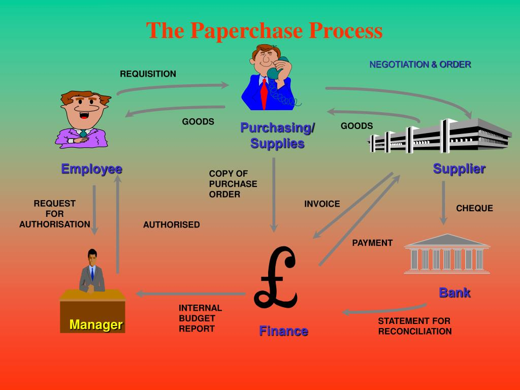 The Paperchase Process