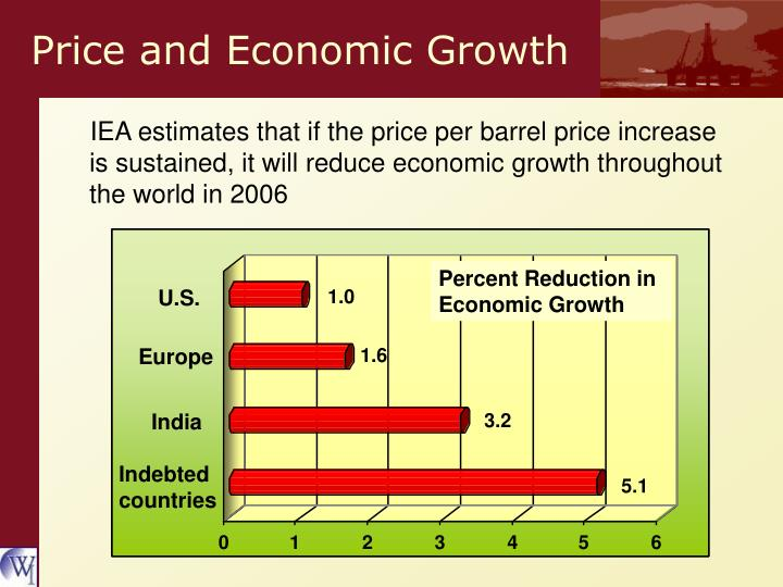 Price and Economic Growth