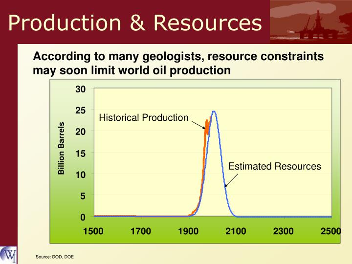 Production & Resources