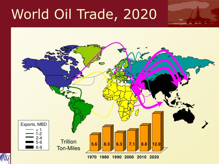 World Oil Trade, 2020