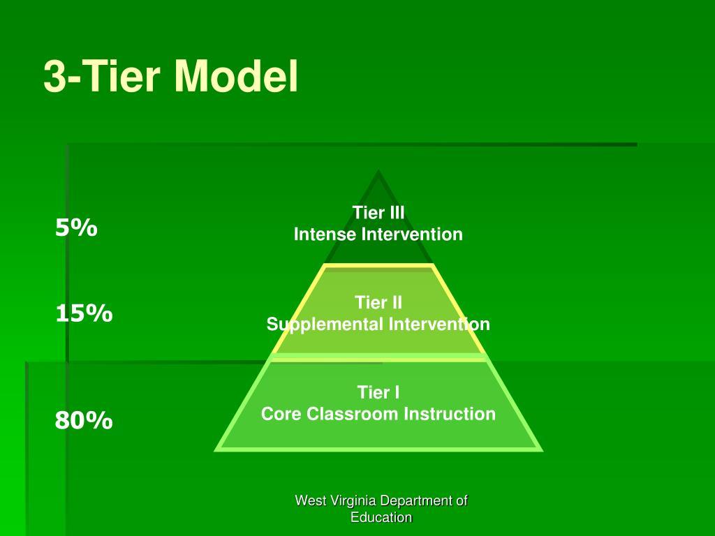3-Tier Model