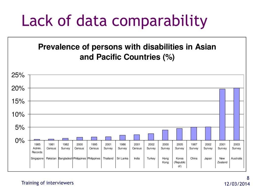 Lack of data comparability