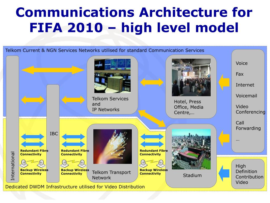 Communications Architecture for FIFA 2010 – high level model