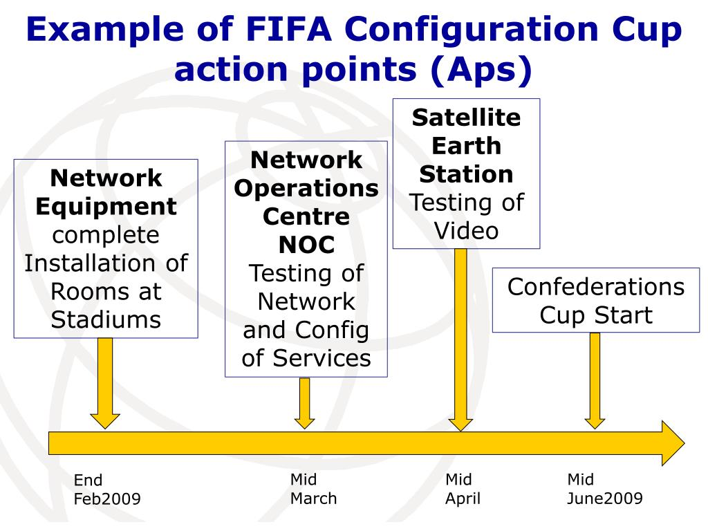 Example of FIFA Configuration Cup  action points (Aps)
