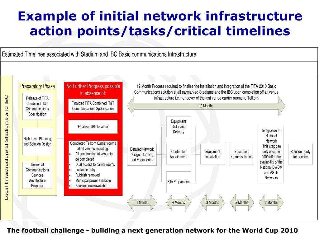 Example of initial network infrastructure action points/tasks/critical timelines