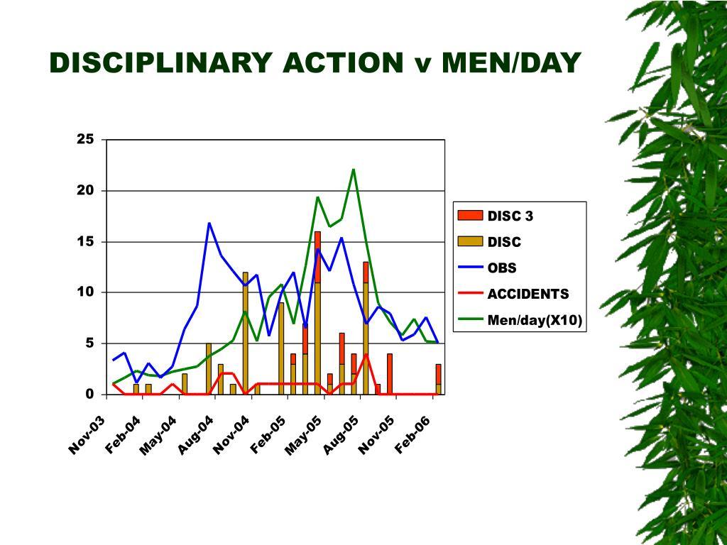DISCIPLINARY ACTION v MEN/DAY