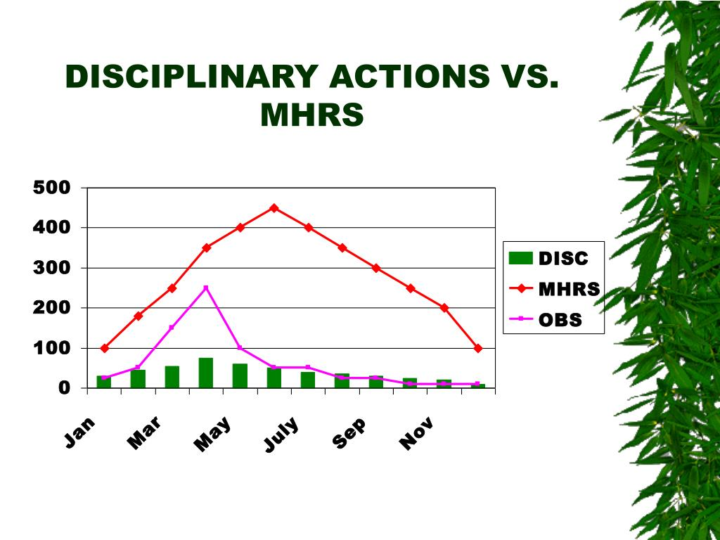 DISCIPLINARY ACTIONS VS. MHRS