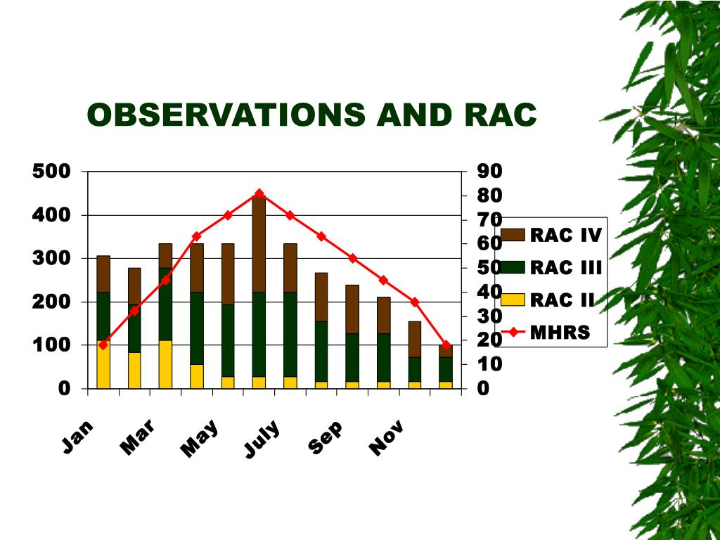 OBSERVATIONS AND RAC