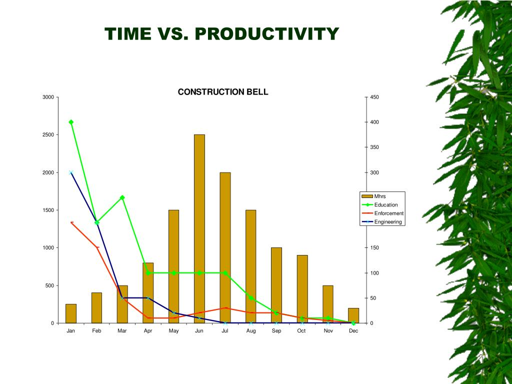 TIME VS. PRODUCTIVITY