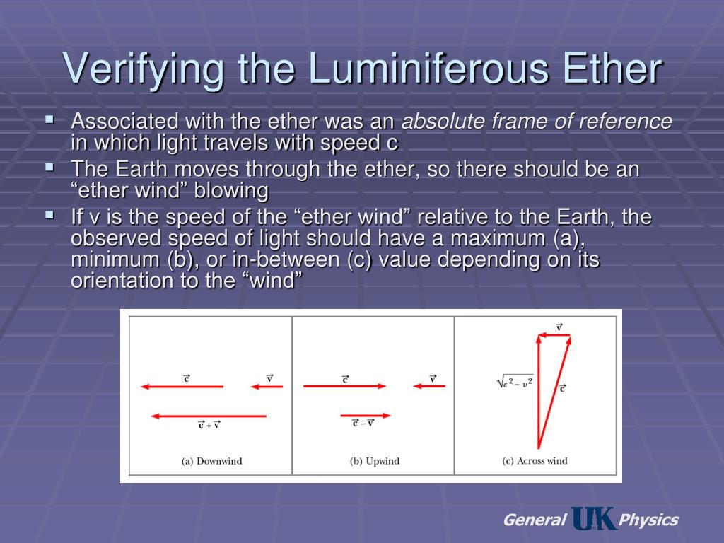 Verifying the Luminiferous Ether