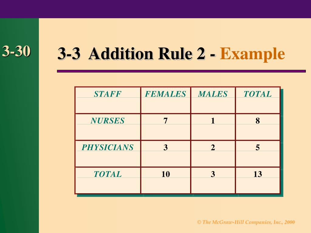 3-3  Addition Rule 2 -