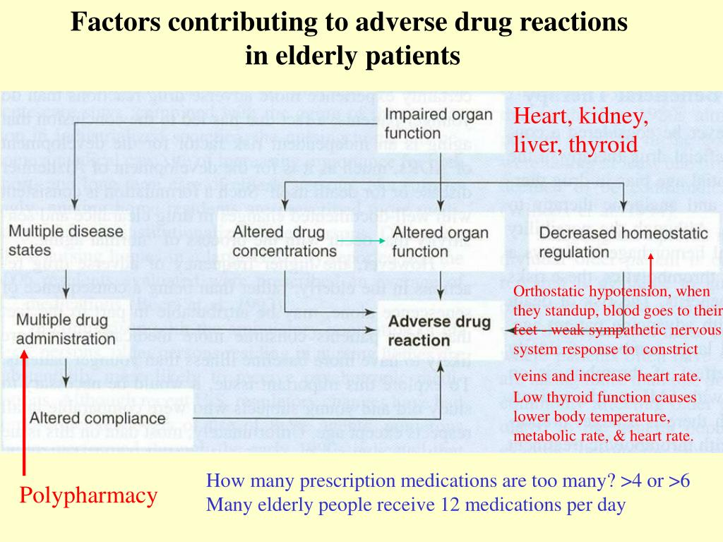Factors contributing to adverse drug reactions