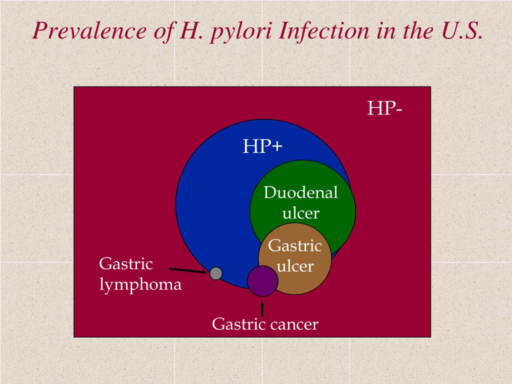 Prevalence of H. pylori Infection in the U.S.