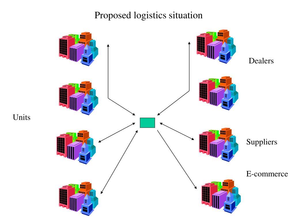 Proposed logistics situation