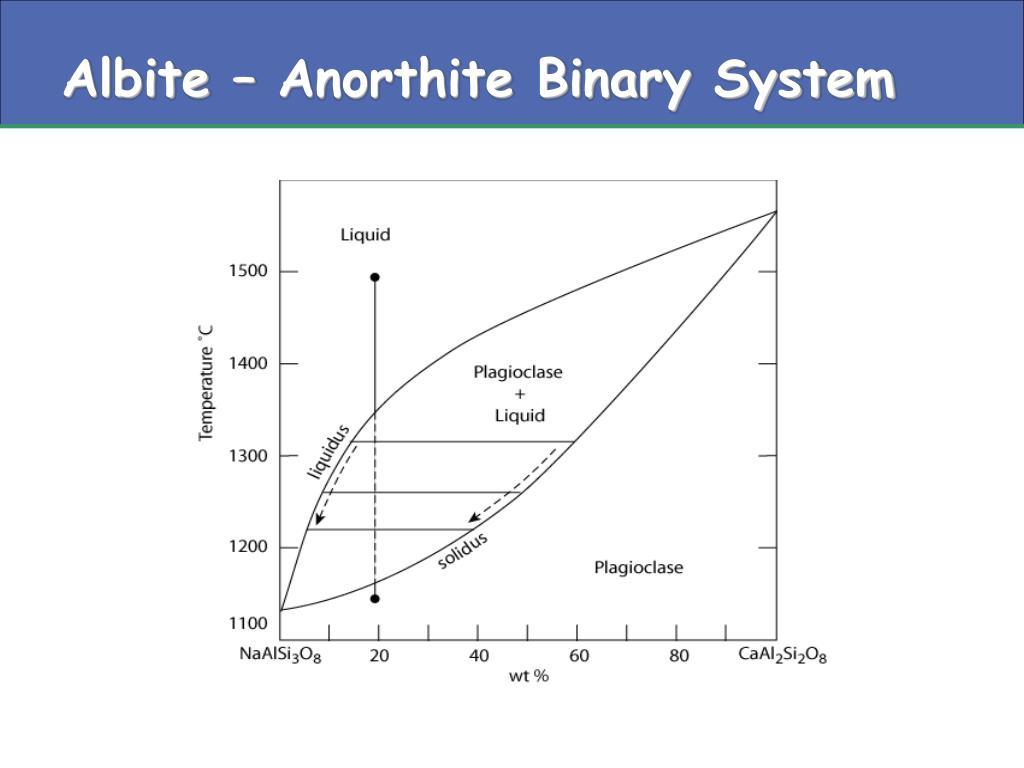 Albite – Anorthite Binary System
