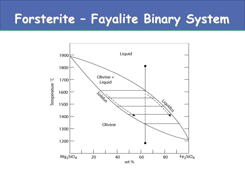 Forsterite – Fayalite Binary System