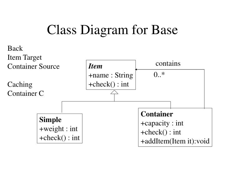Class Diagram for Base