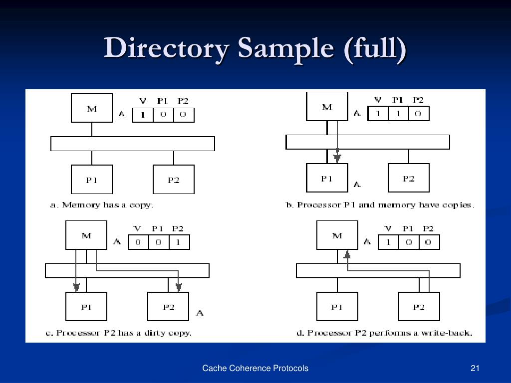 Directory Sample (full)