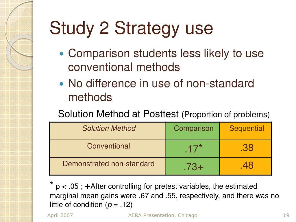 Study 2 Strategy use