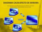 diagrama causa efecto de ishikawa