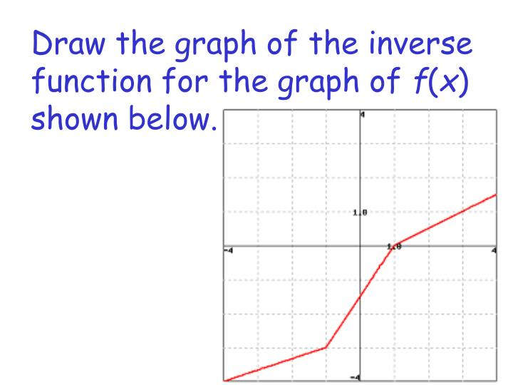 Draw the graph of the inverse function for the graph of