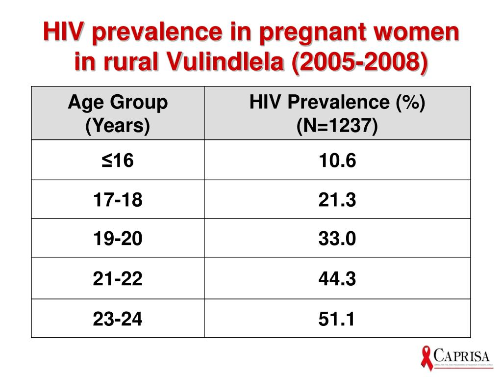HIV prevalence in pregnant women in rural