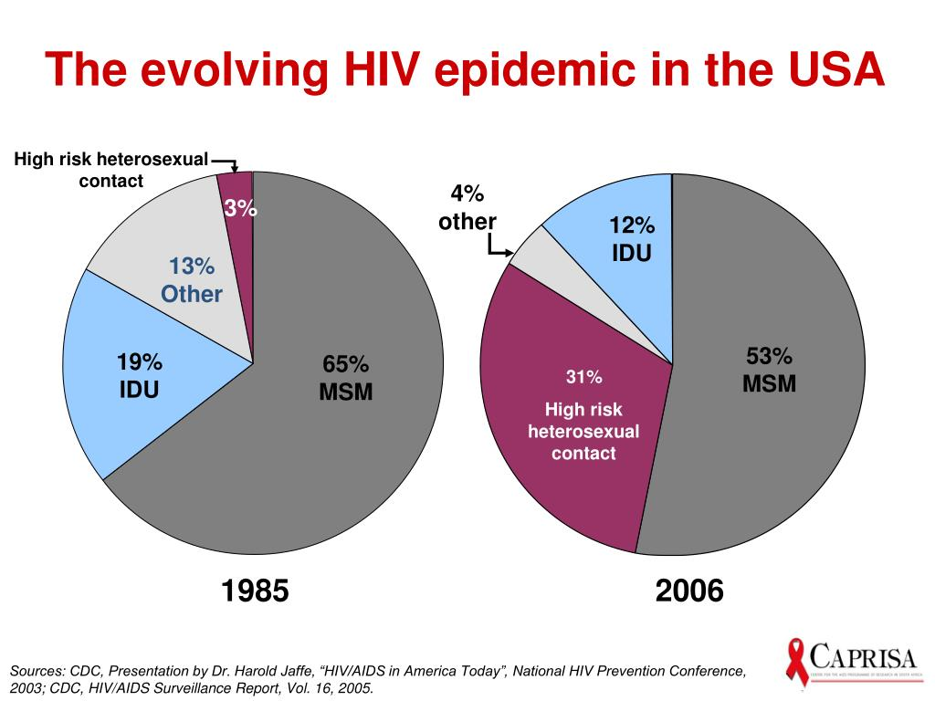 The evolving HIV epidemic in the USA