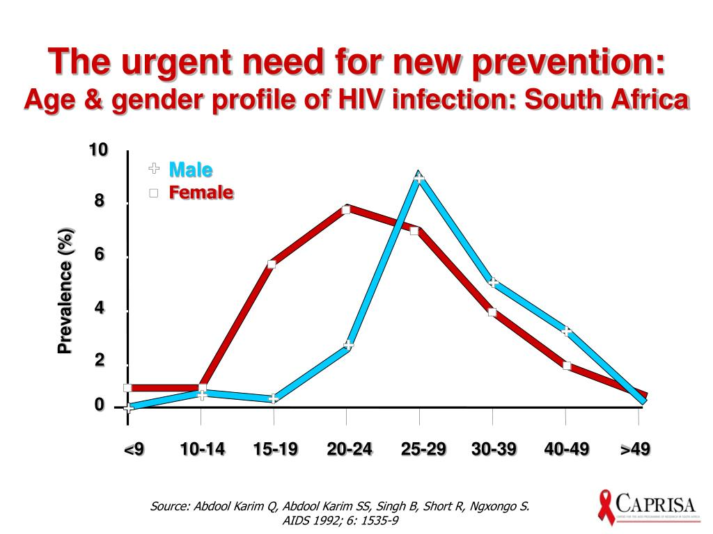 The urgent need for new prevention:
