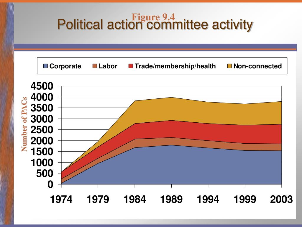 Political action committee activity