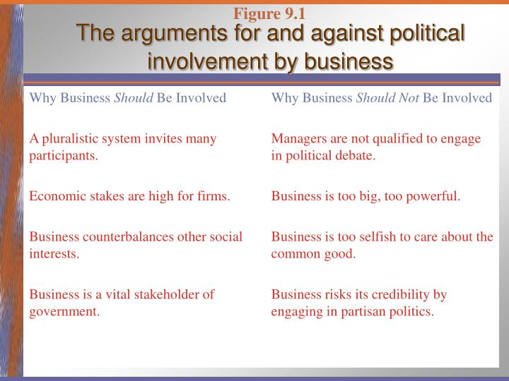 The arguments for and against political involvement by business l.jpg