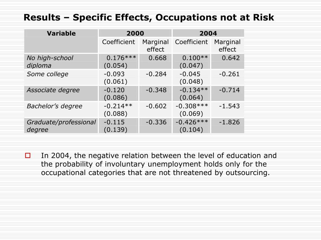 Results – Specific Effects, Occupations not at Risk