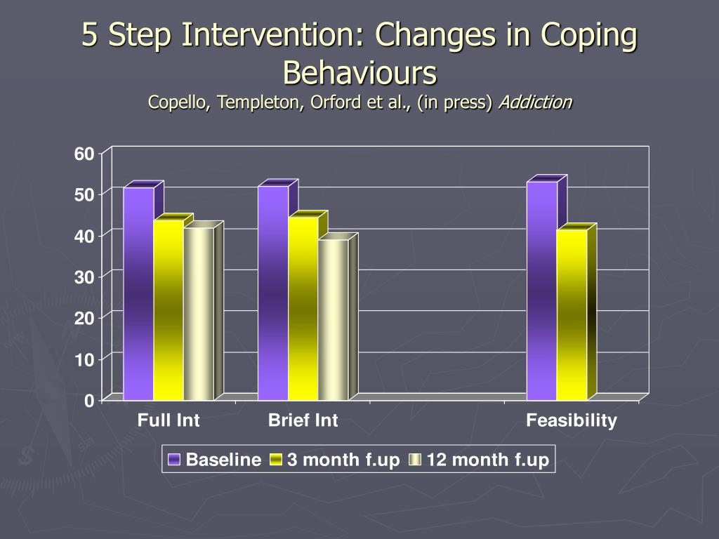 5 Step Intervention: Changes in Coping Behaviours