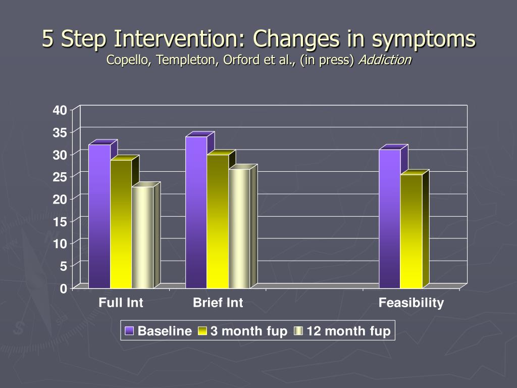 5 Step Intervention: Changes in symptoms