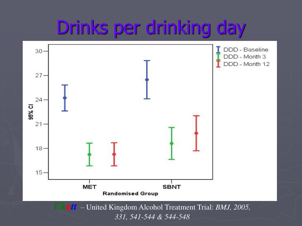Drinks per drinking day