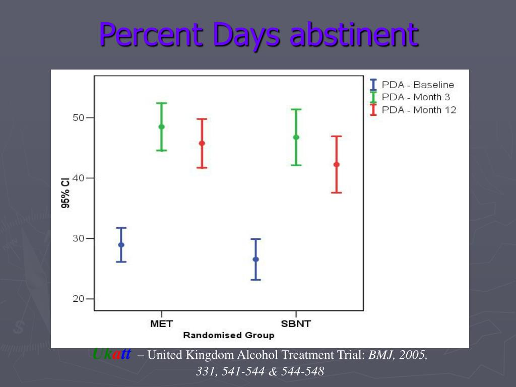 Percent Days abstinent