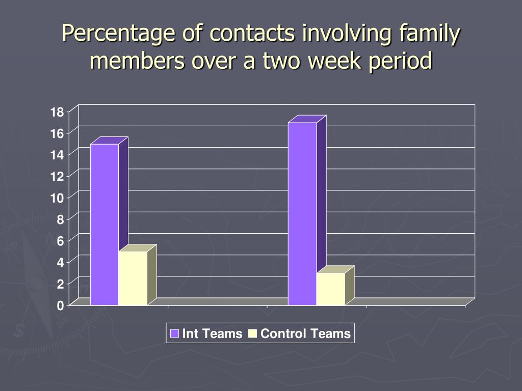 Percentage of contacts involving family members over a two week period