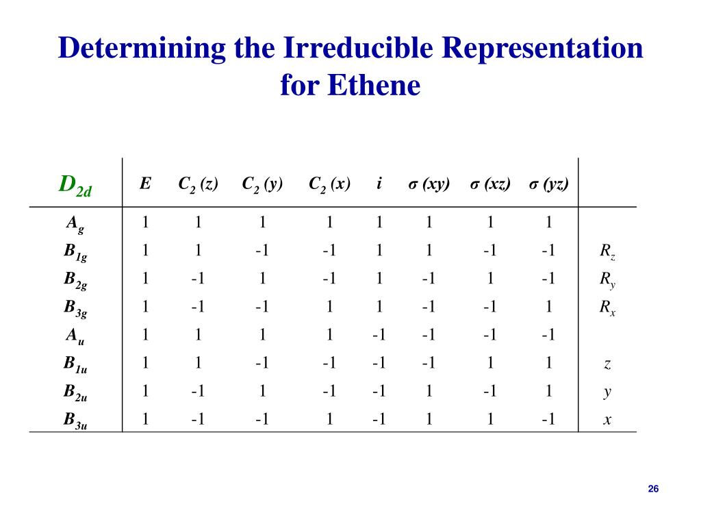 Determining the Irreducible Representation for Ethene