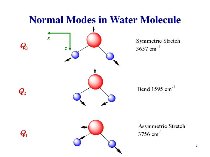 Normal modes in water molecule