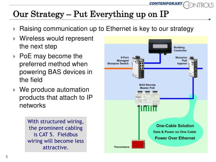 Our Strategy – Put Everything up on IP