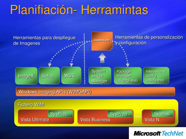 Planifiación- Herramintas