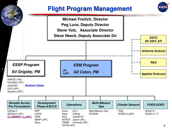 Flight Program Management