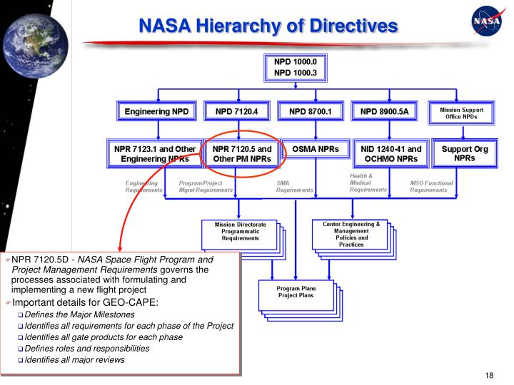 NASA Hierarchy of Directives