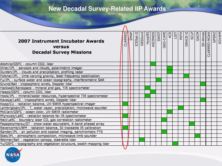 New Decadal Survey-Related IIP Awards