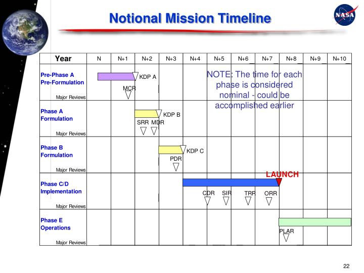 Notional Mission Timeline