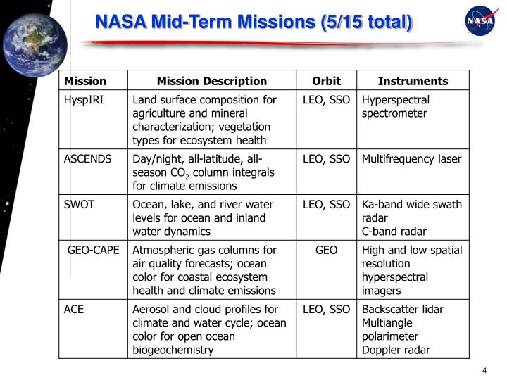 NASA Mid-Term Missions (5/15 total)
