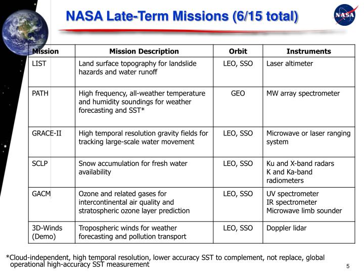 NASA Late-Term Missions (6/15 total)
